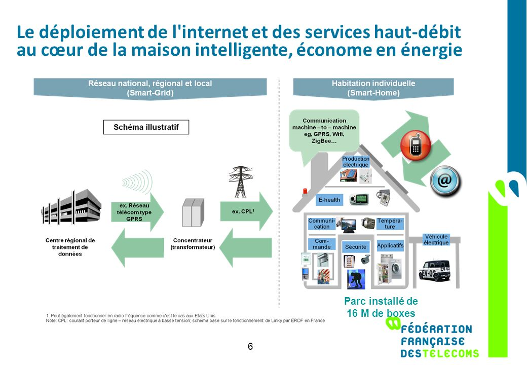Le déploiement de l'internet et des services haut-débit au cœur de la maison intelligente, économe en énergie 6 Parc installé de 16 M de boxes