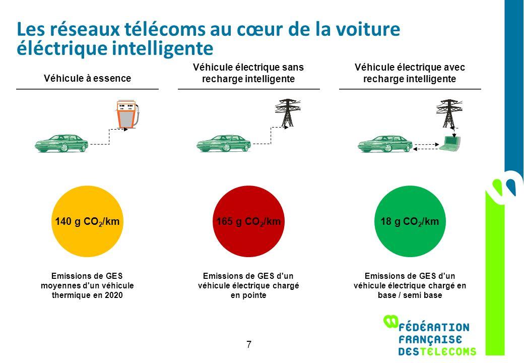 Les réseaux télécoms au cœur de la voiture éléctrique intelligente 7 Véhicule à essence 140 g CO 2 /km Emissions de GES moyennes d'un véhicule thermiq