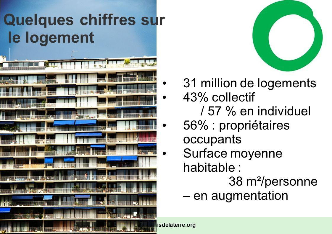 www.amisdelaterre.org Le Poids des logements sur l environnement > étalement urbain > Bâtiments = 18% des émissions de Gaz à effet de serre (GES) – en forte hausse – dont les 2/3 émis par les logements Climatisation => gaz fluorés 25% des consommations énergétiques nationales Consommation moyenne = 250 kWh/m²/an Conso moyenne des logements d avant 1975 = 358 kWh/m²/an