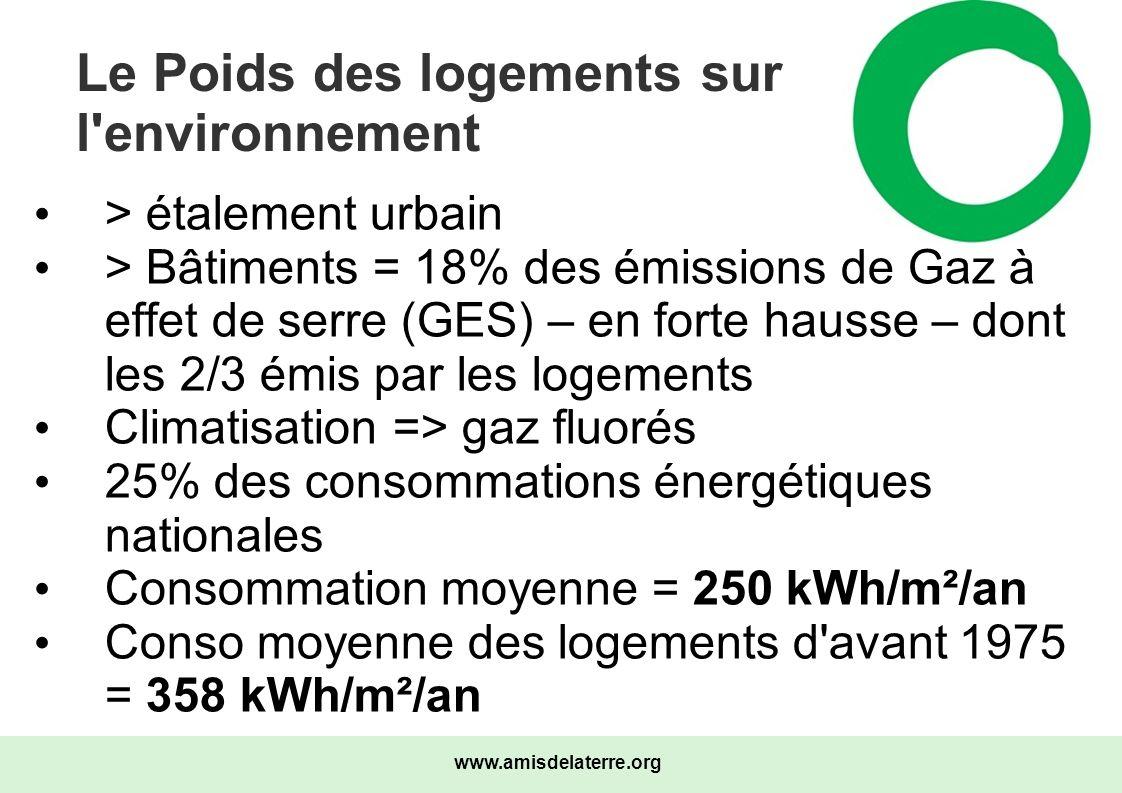 www.amisdelaterre.org Le Poids des logements sur l'environnement > étalement urbain > Bâtiments = 18% des émissions de Gaz à effet de serre (GES) – en