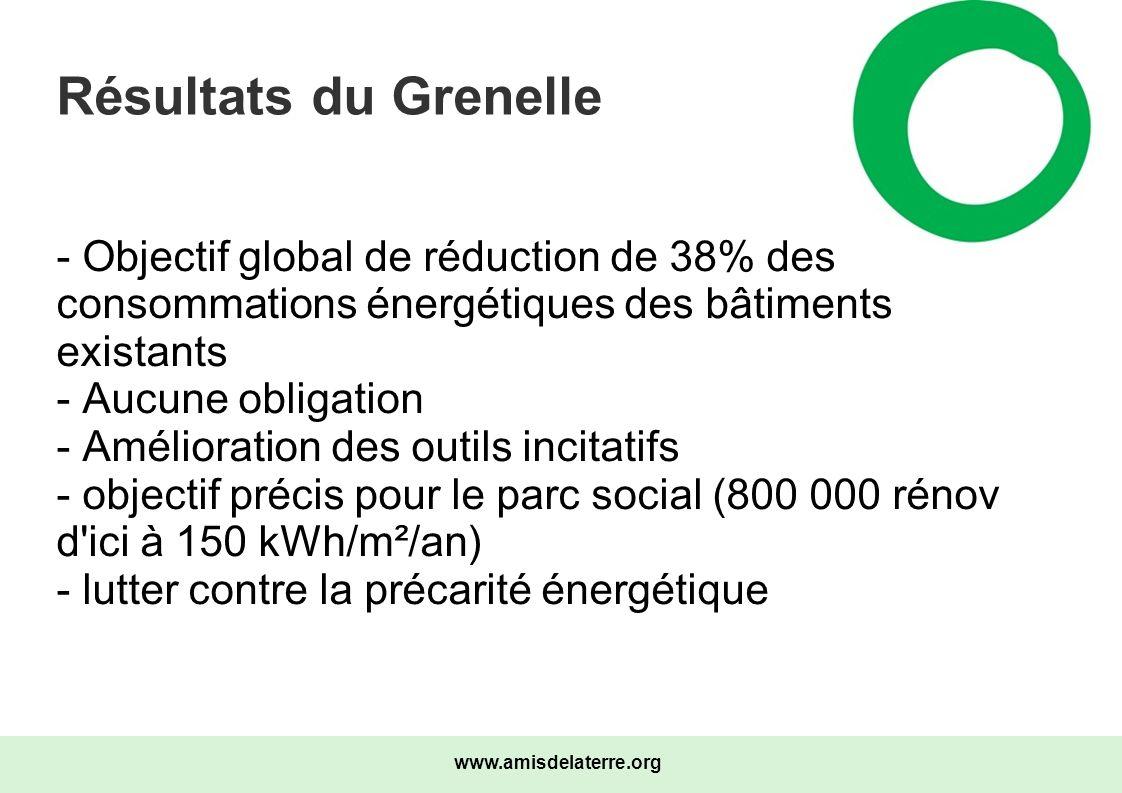 www.amisdelaterre.org Résultats du Grenelle - Objectif global de réduction de 38% des consommations énergétiques des bâtiments existants - Aucune obli