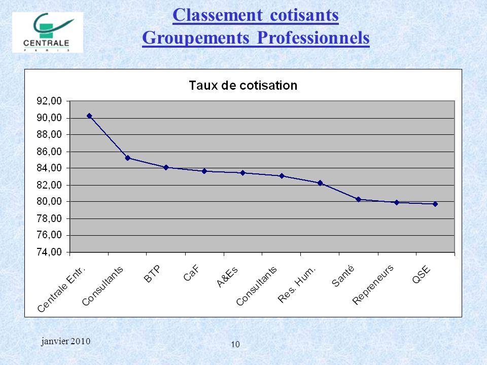 10 janvier 2010 Classement cotisants Groupements Professionnels