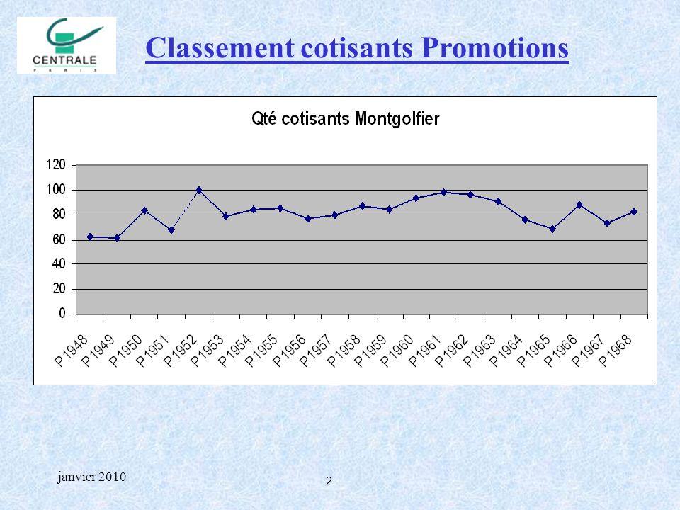 3 janvier 2010 Classement cotisants Promotions