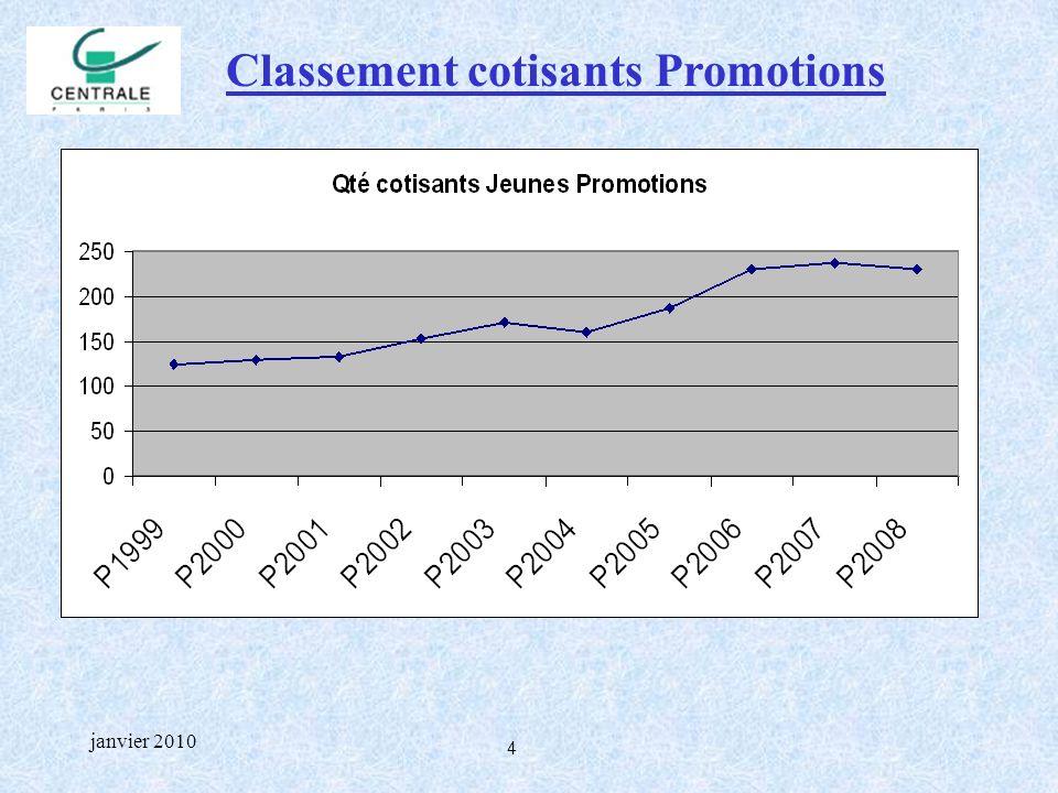 4 janvier 2010 Classement cotisants Promotions
