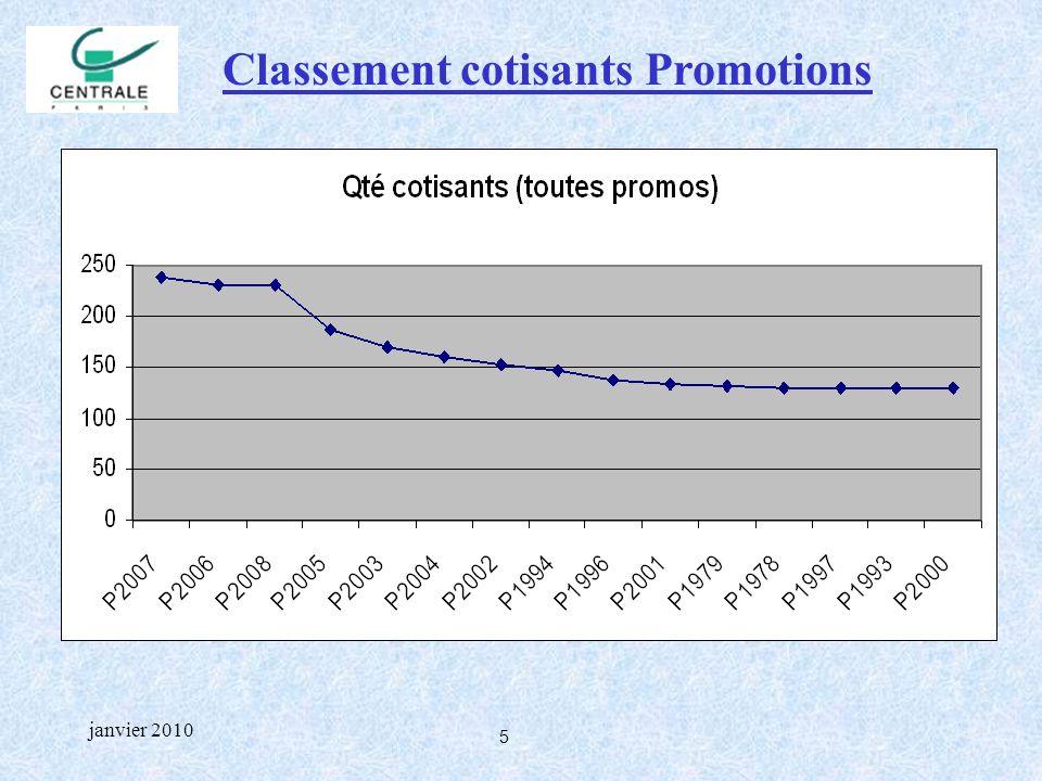 5 janvier 2010 Classement cotisants Promotions