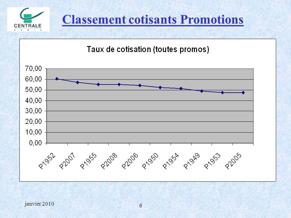 6 janvier 2010 Classement cotisants Promotions