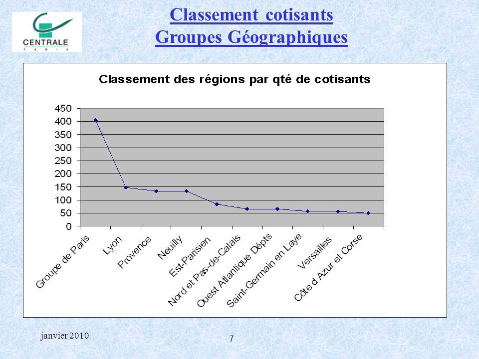 8 janvier 2010 Classement cotisants Groupes Géographiques