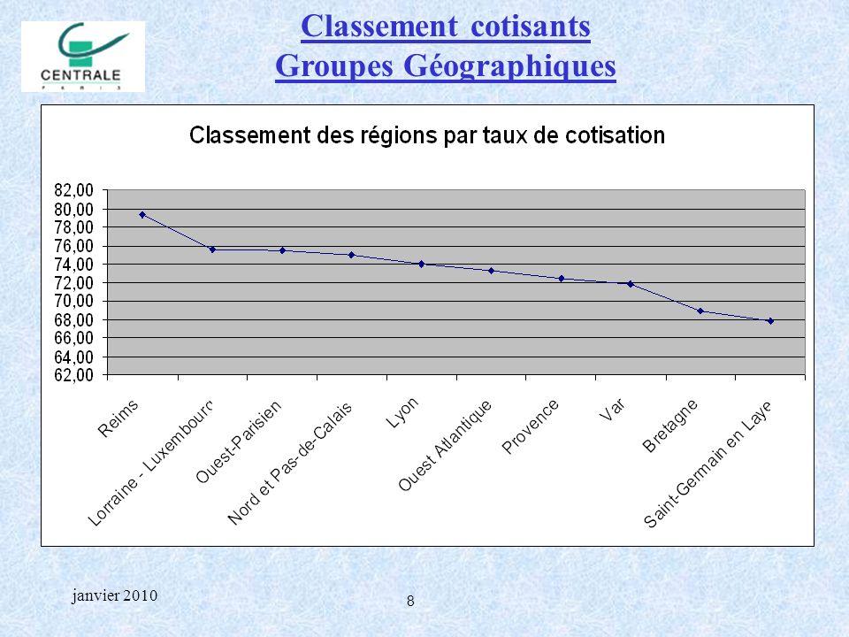 9 janvier 2010 Classement cotisants Groupements Professionnels