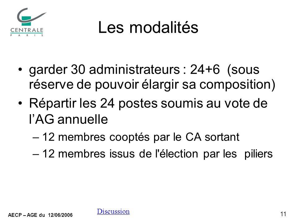 11 AECP – AGE du 12/06/2006 Discussion Les modalités garder 30 administrateurs : 24+6 (sous réserve de pouvoir élargir sa composition) Répartir les 24