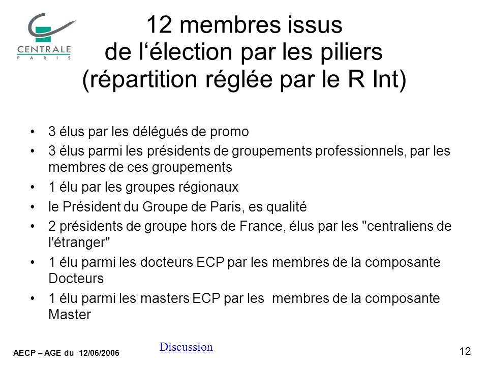 12 AECP – AGE du 12/06/2006 Discussion 12 membres issus de lélection par les piliers (répartition réglée par le R Int) 3 élus par les délégués de promo 3 élus parmi les présidents de groupements professionnels, par les membres de ces groupements 1 élu par les groupes régionaux le Président du Groupe de Paris, es qualité 2 présidents de groupe hors de France, élus par les centraliens de l étranger 1 élu parmi les docteurs ECP par les membres de la composante Docteurs 1 élu parmi les masters ECP par les membres de la composante Master