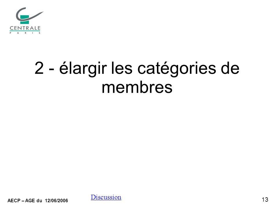 13 AECP – AGE du 12/06/2006 Discussion 2 - élargir les catégories de membres
