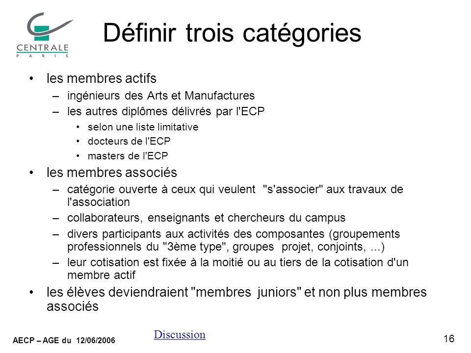 16 AECP – AGE du 12/06/2006 Discussion Définir trois catégories les membres actifs –ingénieurs des Arts et Manufactures –les autres diplômes délivrés