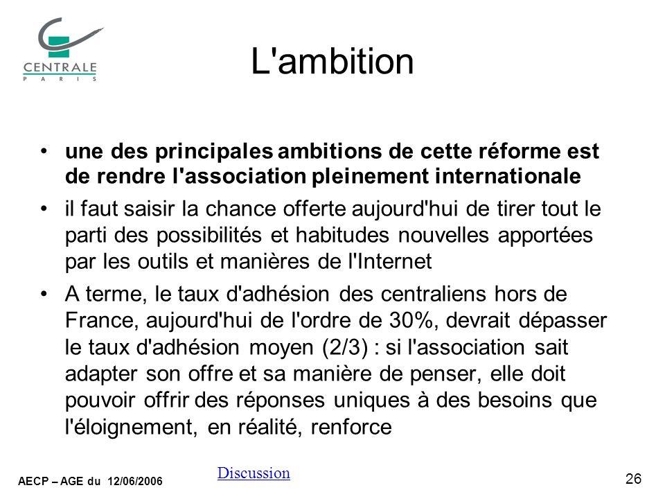 26 AECP – AGE du 12/06/2006 Discussion L ambition une des principales ambitions de cette réforme est de rendre l association pleinement internationale il faut saisir la chance offerte aujourd hui de tirer tout le parti des possibilités et habitudes nouvelles apportées par les outils et manières de l Internet A terme, le taux d adhésion des centraliens hors de France, aujourd hui de l ordre de 30%, devrait dépasser le taux d adhésion moyen (2/3) : si l association sait adapter son offre et sa manière de penser, elle doit pouvoir offrir des réponses uniques à des besoins que l éloignement, en réalité, renforce
