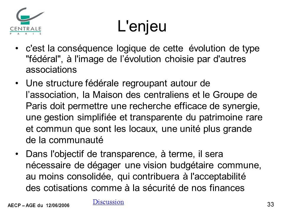 33 AECP – AGE du 12/06/2006 Discussion L'enjeu c'est la conséquence logique de cette évolution de type
