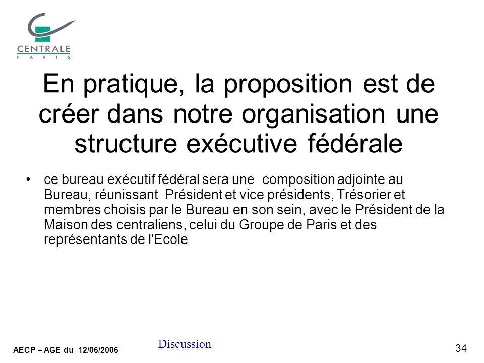 34 AECP – AGE du 12/06/2006 Discussion En pratique, la proposition est de créer dans notre organisation une structure exécutive fédérale ce bureau exé
