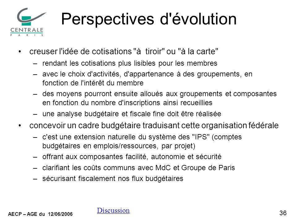 36 AECP – AGE du 12/06/2006 Discussion Perspectives d'évolution creuser l'idée de cotisations