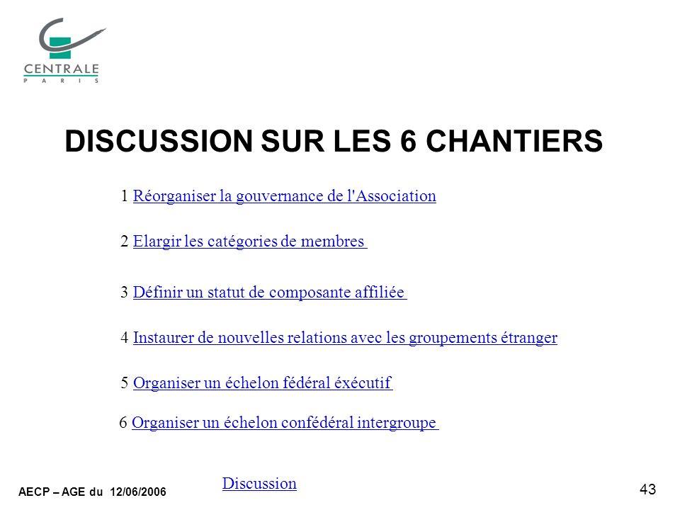 43 AECP – AGE du 12/06/2006 Discussion DISCUSSION SUR LES 6 CHANTIERS 1 Réorganiser la gouvernance de l'AssociationRéorganiser la gouvernance de l'Ass