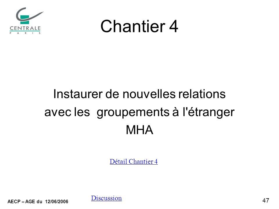 47 AECP – AGE du 12/06/2006 Discussion Chantier 4 Instaurer de nouvelles relations avec les groupements à l étranger MHA Détail Chantier 4
