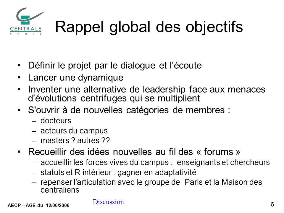 6 AECP – AGE du 12/06/2006 Discussion Rappel global des objectifs Définir le projet par le dialogue et lécoute Lancer une dynamique Inventer une alter