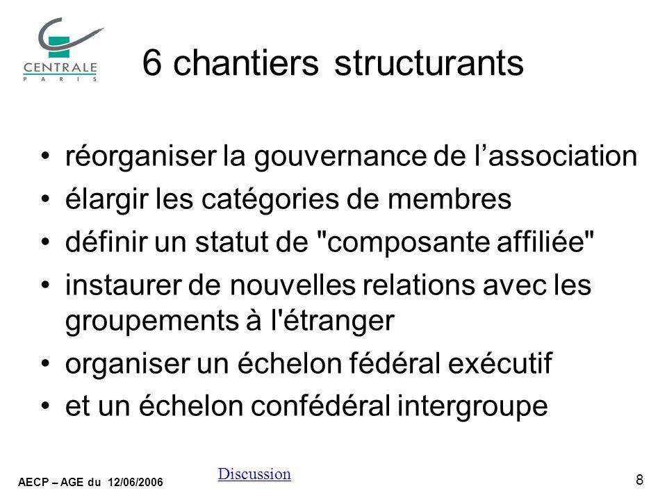8 AECP – AGE du 12/06/2006 Discussion 6 chantiers structurants réorganiser la gouvernance de lassociation élargir les catégories de membres définir un