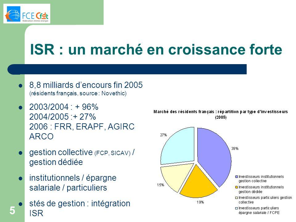 5 ISR : un marché en croissance forte 8,8 milliards dencours fin 2005 (résidents français, source : Novethic) 2003/2004 : + 96% 2004/2005 :+ 27% 2006