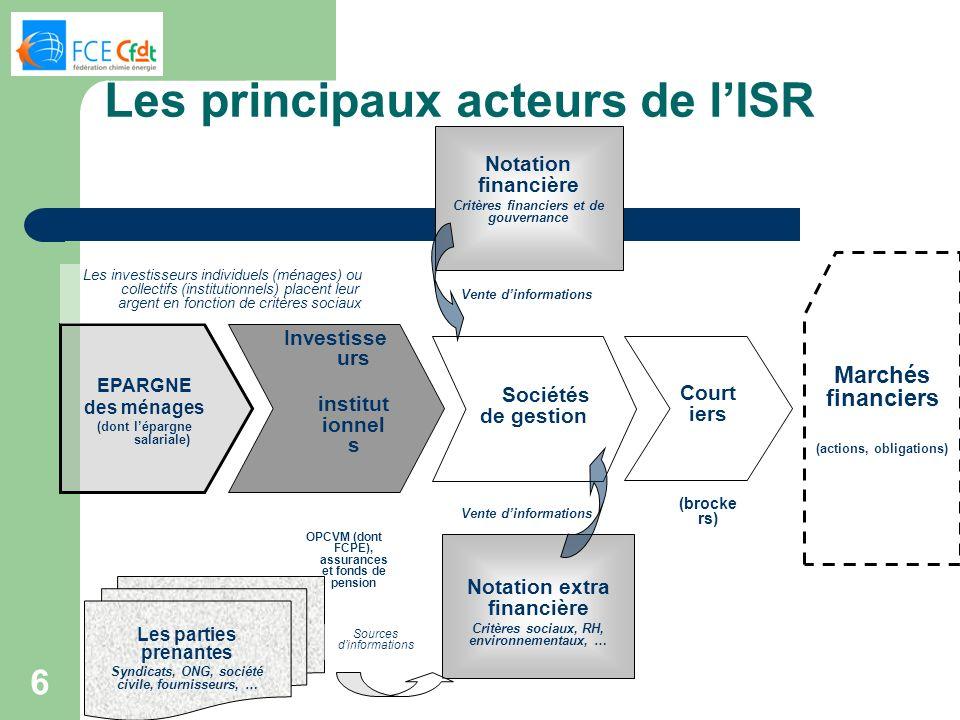 6 EPARGNE des ménages (dont lépargne salariale) Investisse urs institut ionnel s OPCVM (dont FCPE), assurances et fonds de pension Sociétés de gestion
