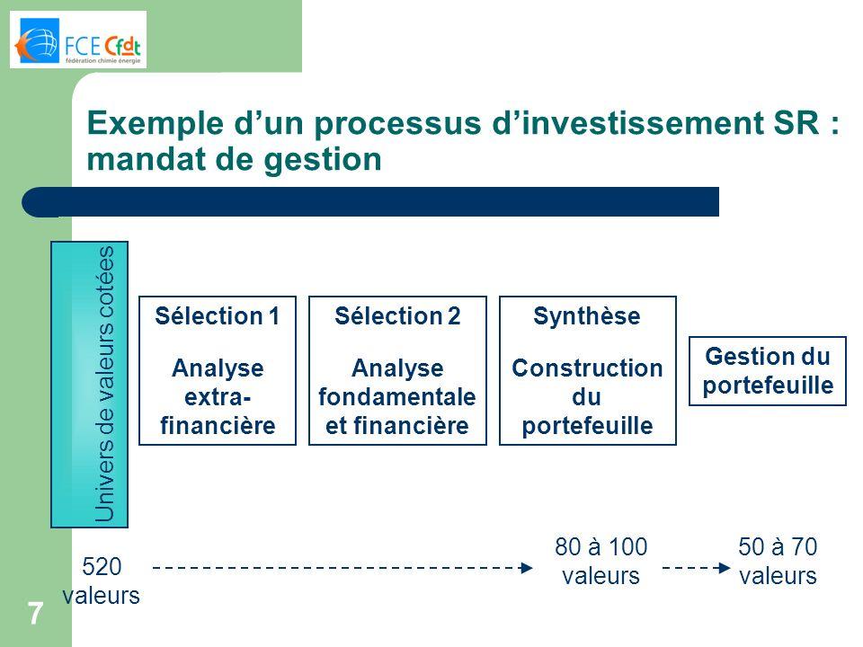 7 Exemple dun processus dinvestissement SR : mandat de gestion Univers de valeurs cotées Sélection 1 Analyse extra- financière Sélection 2 Analyse fon