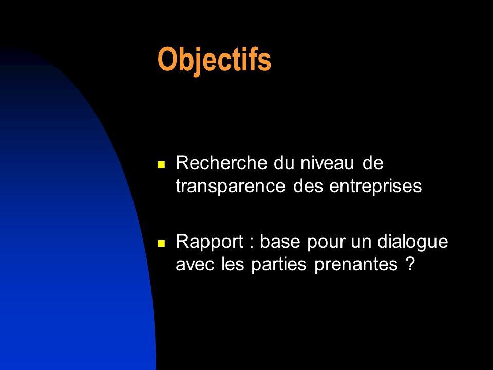 Objectifs Recherche du niveau de transparence des entreprises Rapport : base pour un dialogue avec les parties prenantes