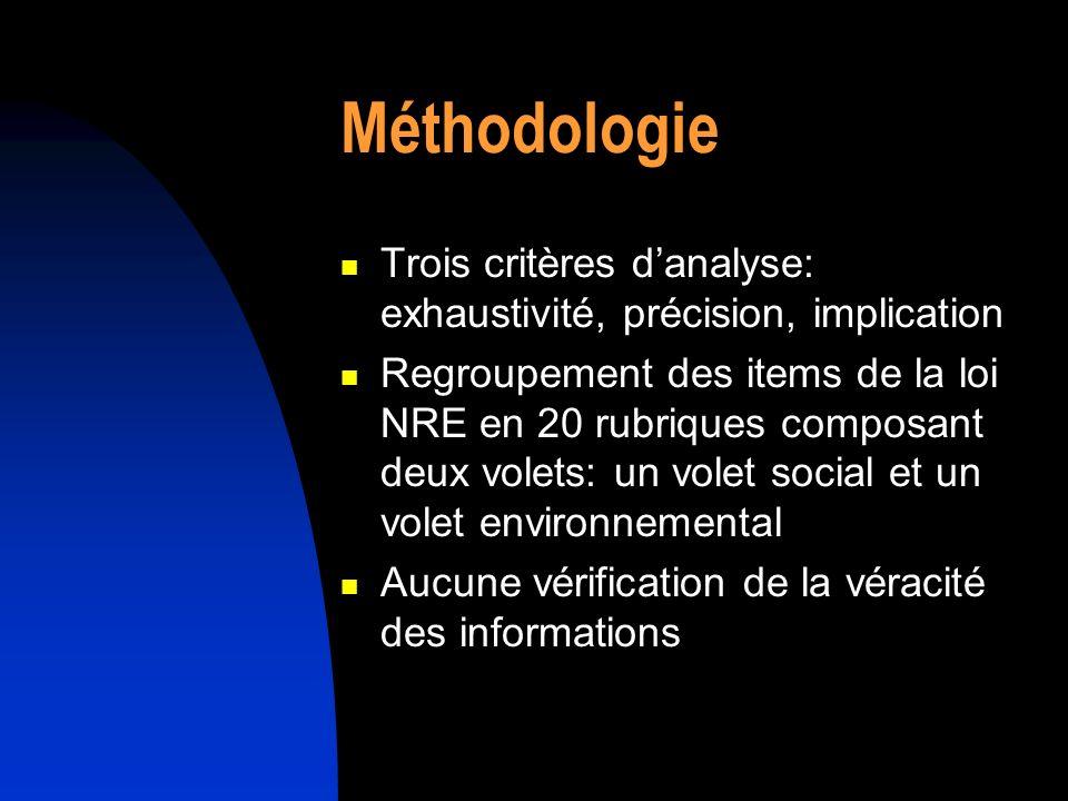 Méthodologie Trois critères danalyse: exhaustivité, précision, implication Regroupement des items de la loi NRE en 20 rubriques composant deux volets: un volet social et un volet environnemental Aucune vérification de la véracité des informations