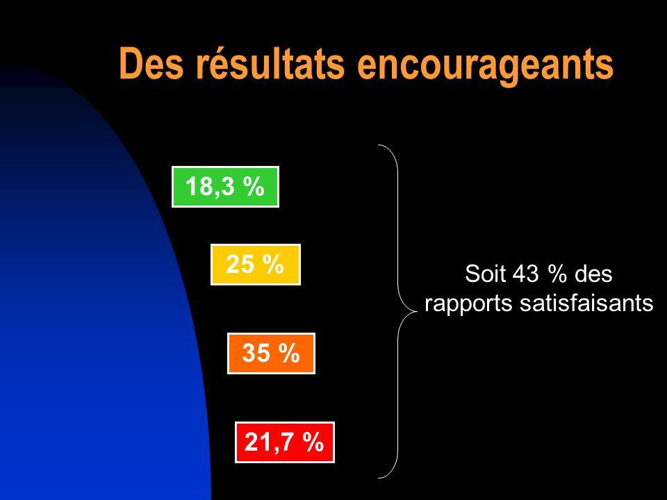 Des résultats encourageants 18,3 % 25 % 35 % 21,7 % Soit 43 % des rapports satisfaisants