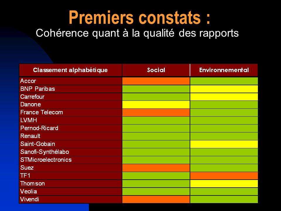 Premiers constats : Cohérence quant à la qualité des rapports