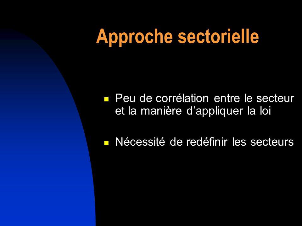 Approche sectorielle Peu de corrélation entre le secteur et la manière dappliquer la loi Nécessité de redéfinir les secteurs