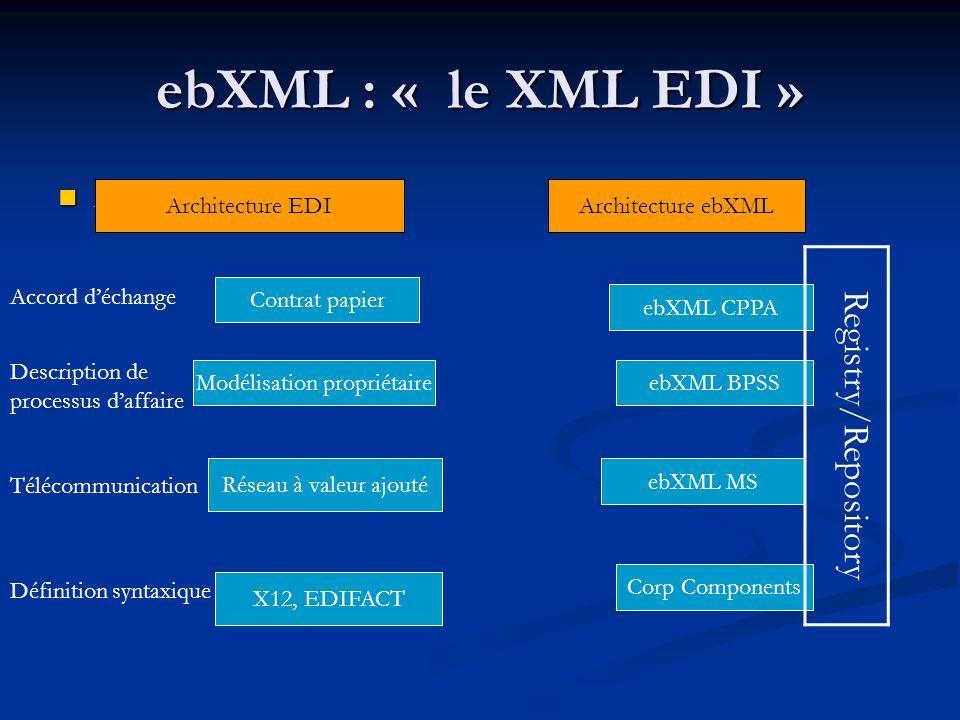 ebXML : « le XML EDI » Architecture EDI Architecture EDI Architecture EDIArchitecture ebXML Contrat papier Modélisation propriétaire Réseau à valeur a