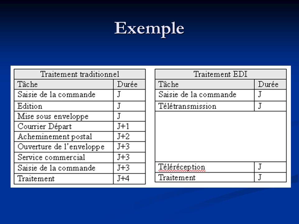 EDI Conventionnel Échanges asynchrone de fichiers formatés Échanges asynchrone de fichiers formatés Années 80 : EDIFACT et X12 Années 80 : EDIFACT et X12