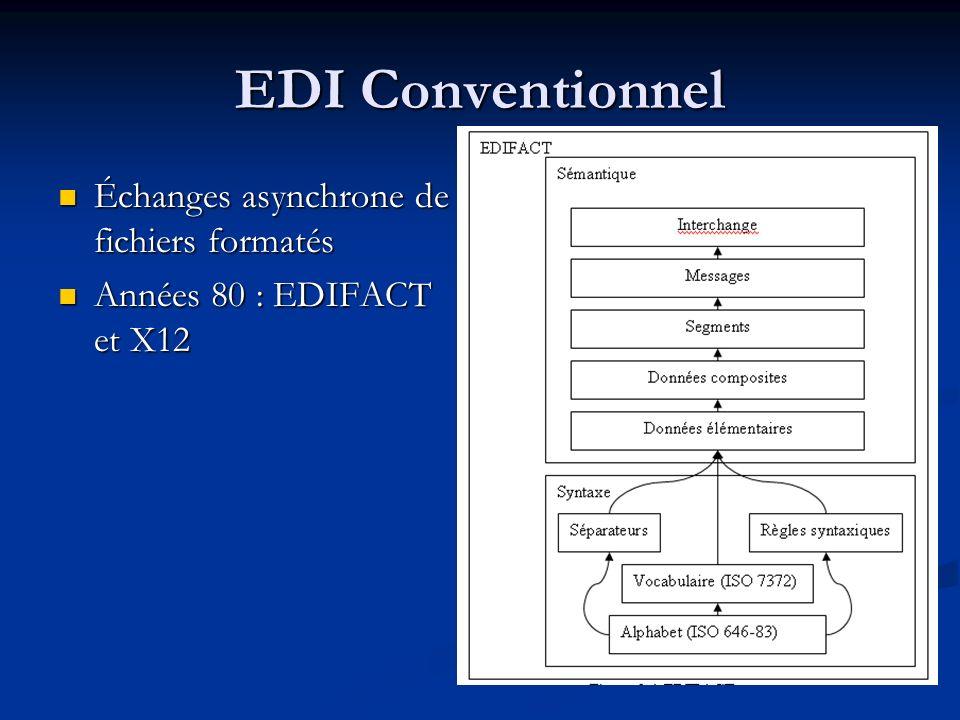 EDI Conventionnel Échanges asynchrone de fichiers formatés Échanges asynchrone de fichiers formatés Années 80 : EDIFACT et X12 Années 80 : EDIFACT et