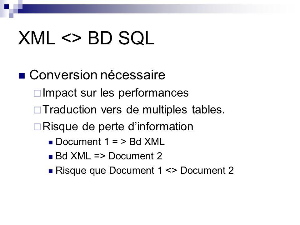 XML <> BD SQL Conversion nécessaire Impact sur les performances Traduction vers de multiples tables. Risque de perte dinformation Document 1 = > Bd XM