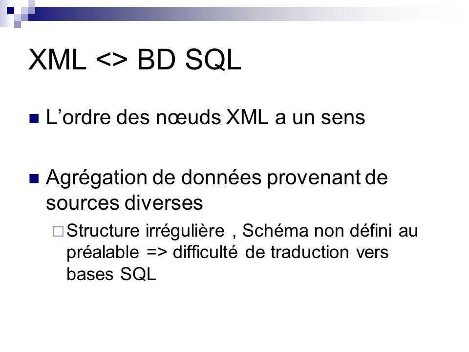 XML <> BD SQL Lordre des nœuds XML a un sens Agrégation de données provenant de sources diverses Structure irrégulière, Schéma non défini au préalable