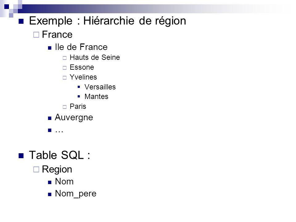 Exemple : Hiérarchie de région France Ile de France Hauts de Seine Essone Yvelines Versailles Mantes Paris Auvergne … Table SQL : Region Nom Nom_pere