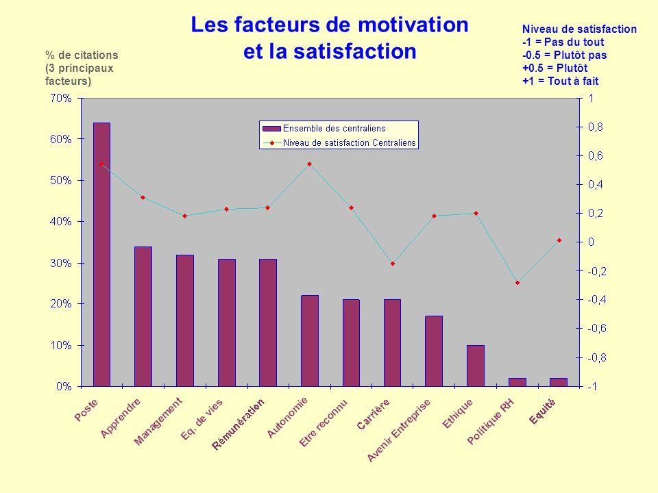 Les facteurs de motivation et la satisfaction % de citations (3 principaux facteurs) Niveau de satisfaction -1 = Pas du tout -0.5 = Plutôt pas +0.5 =