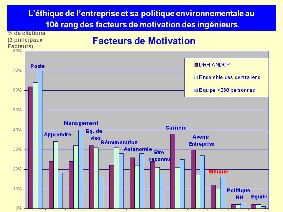 Facteurs de Motivation % de citations (3 principaux Facteurs) Léthique de lentreprise et sa politique environnementale au 10è rang des facteurs de mot