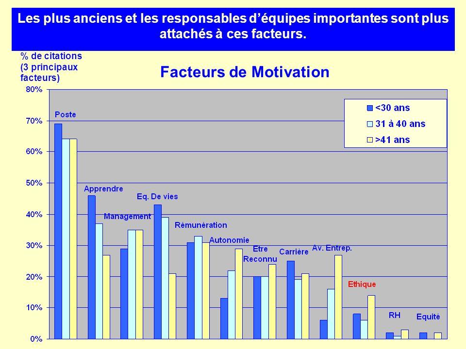 Facteurs de Motivation % de citations (3 principaux facteurs) Les plus anciens et les responsables déquipes importantes sont plus attachés à ces facte