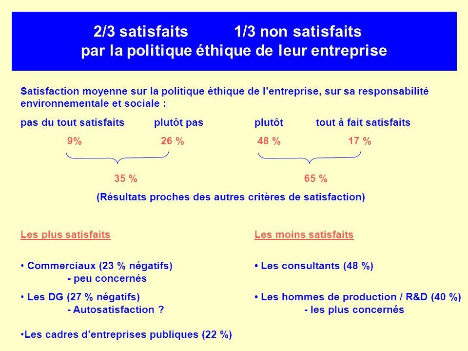 2/3 satisfaits1/3 non satisfaits par la politique éthique de leur entreprise Satisfaction moyenne sur la politique éthique de lentreprise, sur sa resp