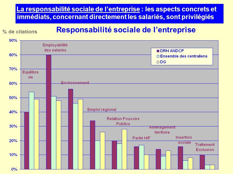 Responsabilité sociale de lentreprise % de citations La responsabilité sociale de lentreprise : les aspects concrets et immédiats, concernant directem