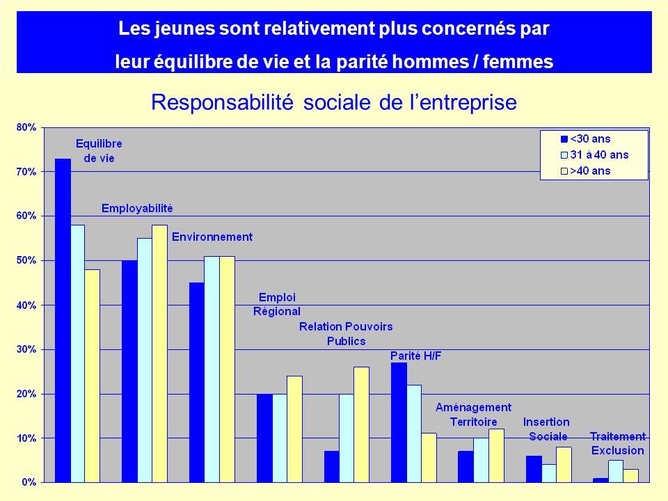 Responsabilité sociale de lentreprise Les jeunes sont relativement plus concernés par leur équilibre de vie et la parité hommes / femmes