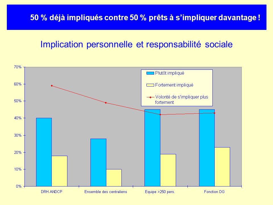 Implication personnelle et responsabilité sociale 50 % déjà impliqués contre 50 % prêts à simpliquer davantage !