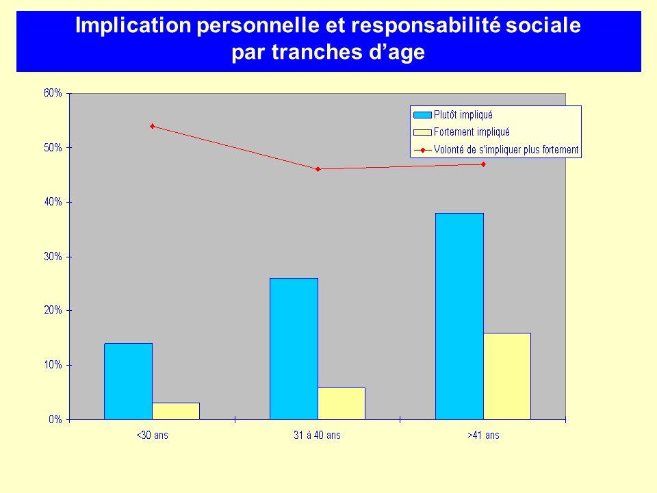 Implication personnelle et responsabilité sociale par tranches dage