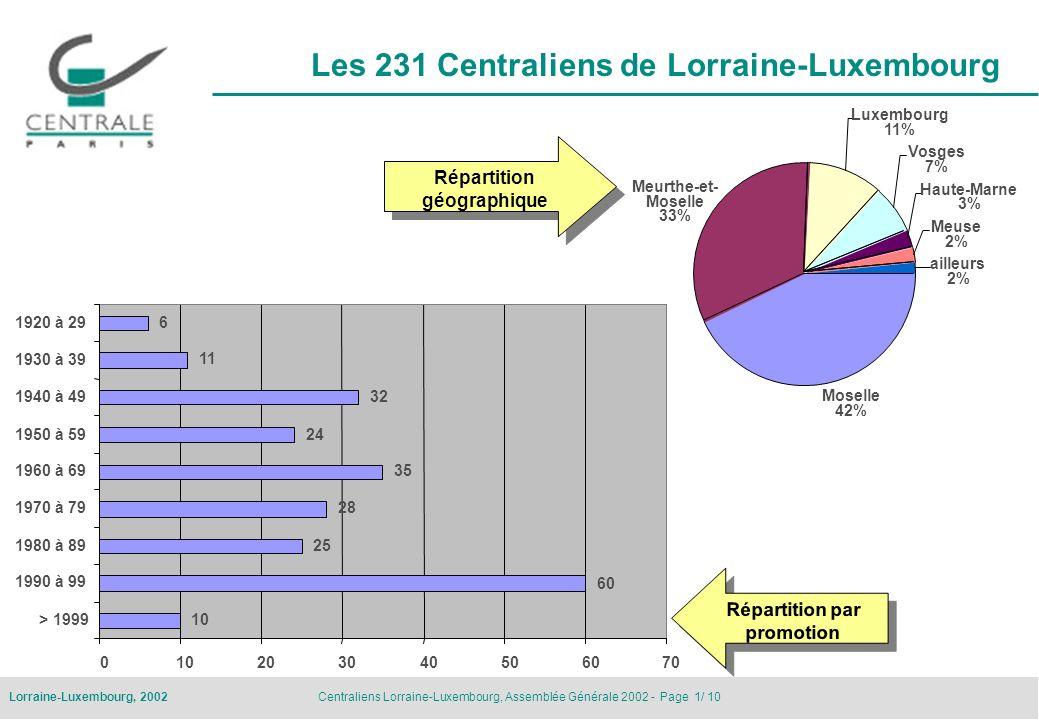 Centraliens Lorraine-Luxembourg, Assemblée Générale 2002 - Page 2/ 10Lorraine-Luxembourg, 2002 Groupe ECP Lorraine-Luxembourg Assemblée Générale 16 novembre 2002