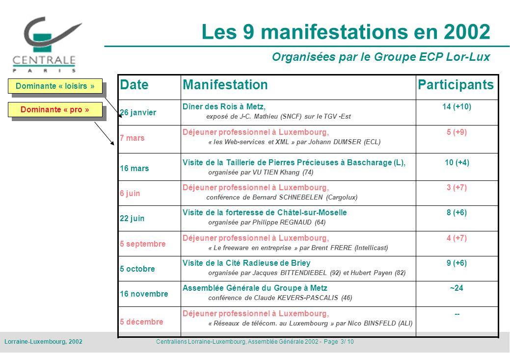 Centraliens Lorraine-Luxembourg, Assemblée Générale 2002 - Page 3/ 10Lorraine-Luxembourg, 2002 Les 9 manifestations en 2002 Organisées par le Groupe E