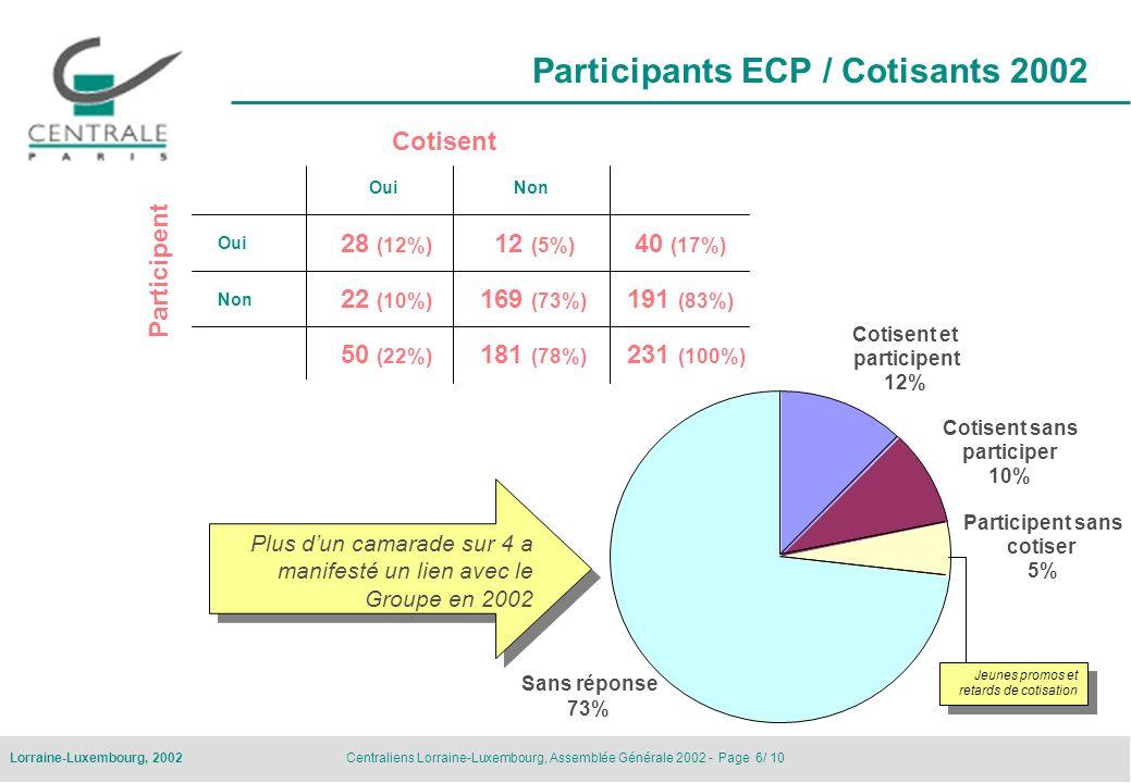 Centraliens Lorraine-Luxembourg, Assemblée Générale 2002 - Page 6/ 10Lorraine-Luxembourg, 2002 Participants ECP / Cotisants 2002 Non Oui 50 (22%) 22 (