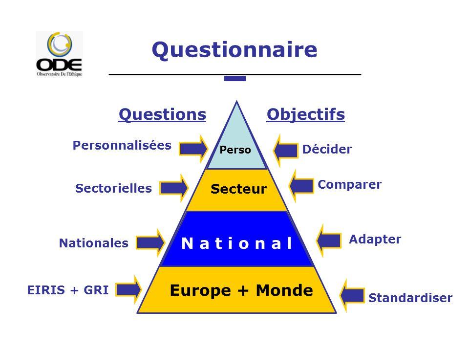 Questionnaire Europe + Monde N a t i o n a l Secteur Perso Objectifs Standardiser Adapter Comparer Décider Personnalisées Sectorielles Nationales EIRIS + GRI Questions